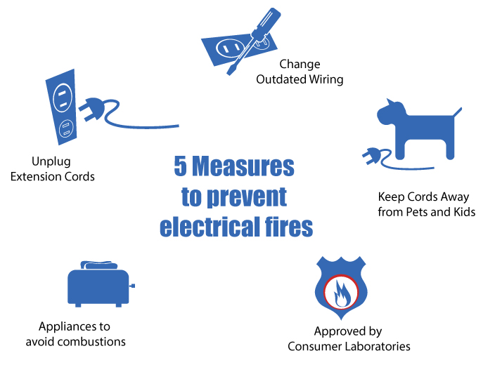 5 Measures to Prevent Electrical Fires